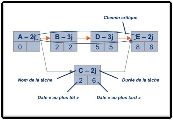 Diagramme de gantt ou pert ccuart Gallery